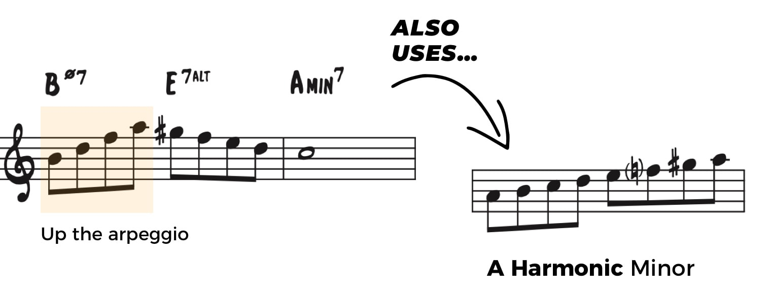 Typical Half Diminished Language