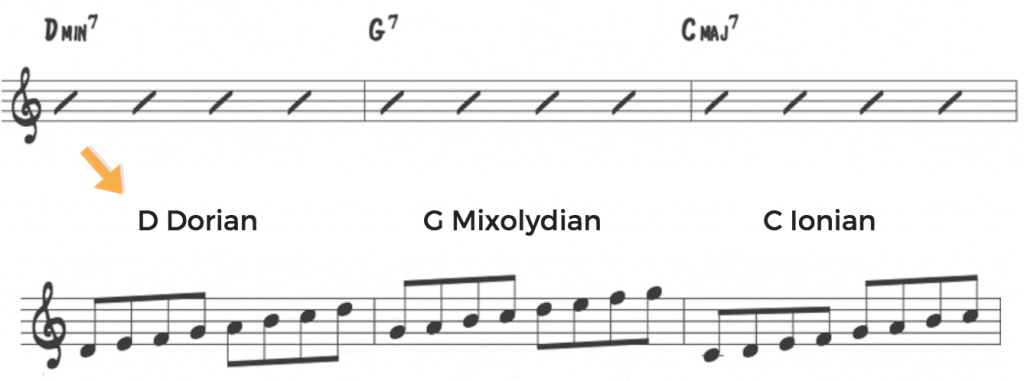Jazz Scales: Modes vs. language