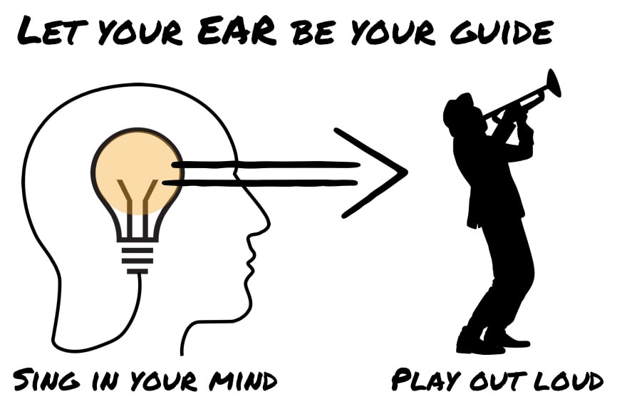 Connect your ear to your instrument