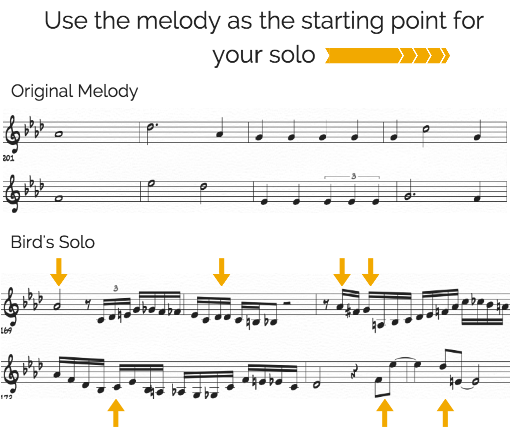 Melodic Interpretation