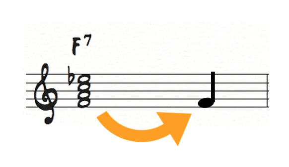 Root on Dominant 7 Chord