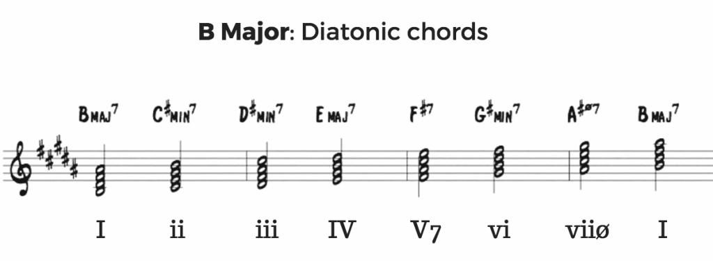 B Major Diatonic Chords