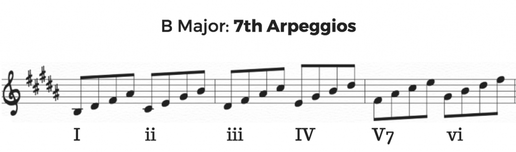 B Major 7th Arpeggios