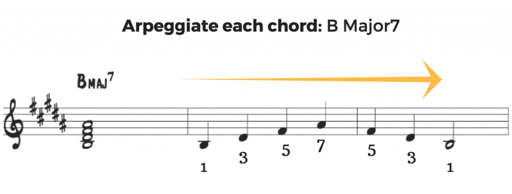 Arpeggiate Major 7th Chords