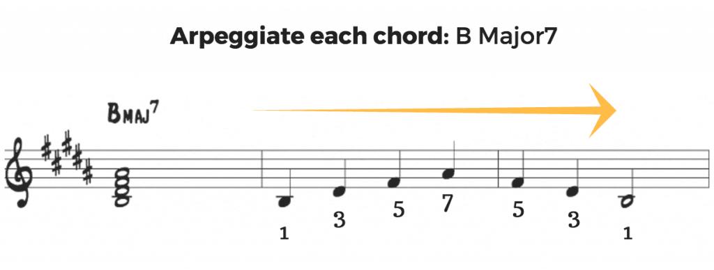 Arpeggiate Major 7th Chords