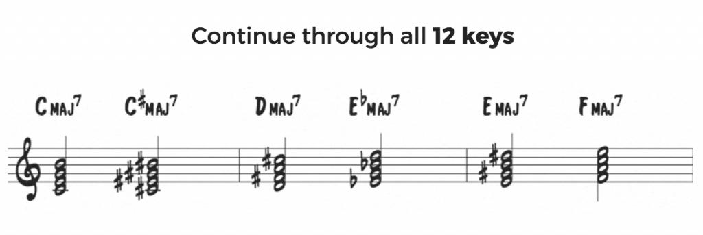 Major 7th chords in all 12 keys