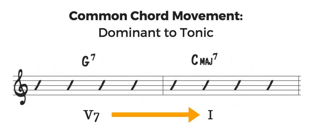 Common chords V7 to I