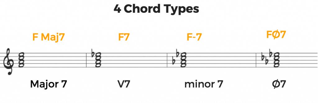 4 Chord Types