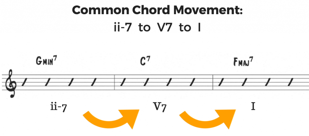 Why Jazz Theory Is Easier Than You Think Jazz Advice