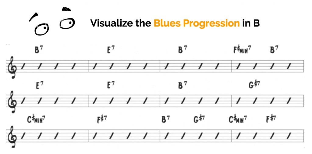 Vizualize the blues progression in b