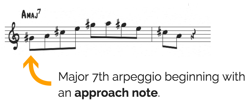 Major 7th approach note