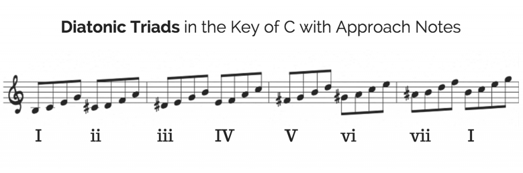Approach notes and diatonic triads