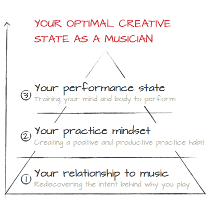 Three aspects to optimal creative musical state