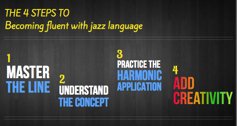 4 steps to jazz language fluency