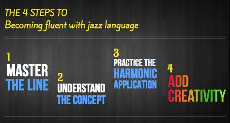 4 steps to jazz language fluency
