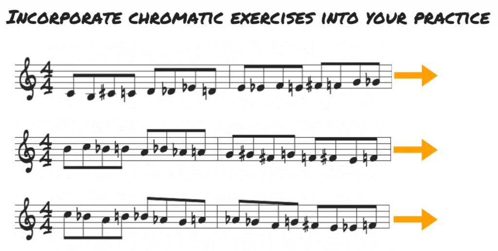 Chromatic exercises