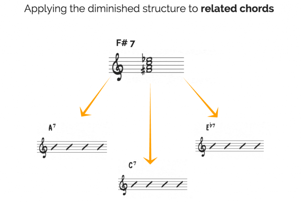 diminished related chords