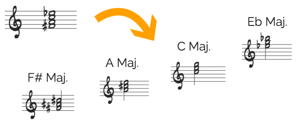 Diminished major triads