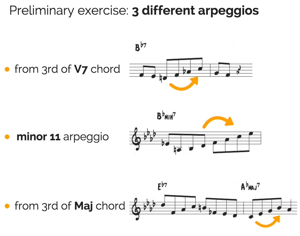 8 jazz standards to practice like an etude jazzadvice work out each of these arpeggios in all keys before you begin so they are under your fingers also take note of the other musical techniques common to bebop hexwebz Gallery