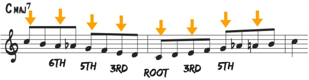 How To Master The Bebop Scale In Jazz Improvisation Jazz Advice