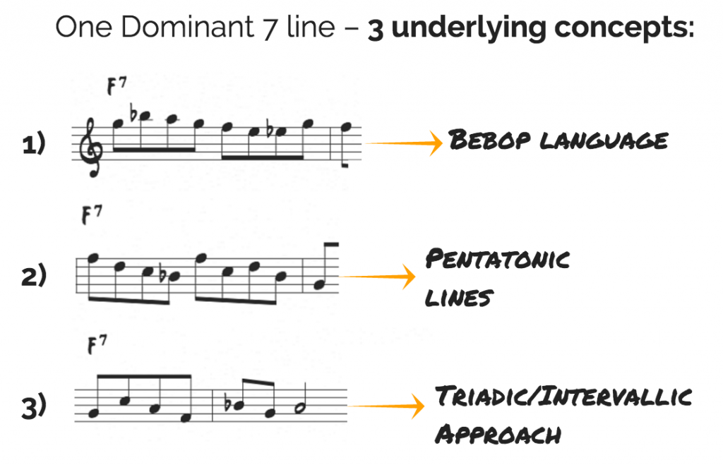 Combining melodic techniques