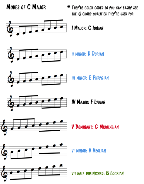 Modes of C Major
