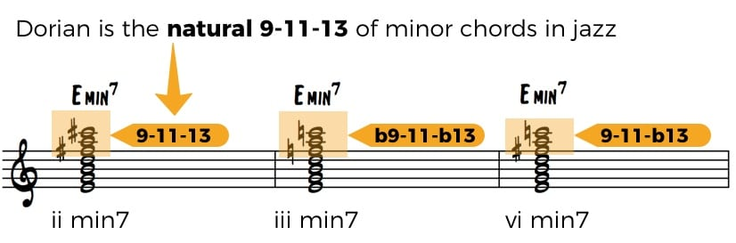 How to Improvise Over Minor 7 chords in Jazz Standards • Jazz Advice