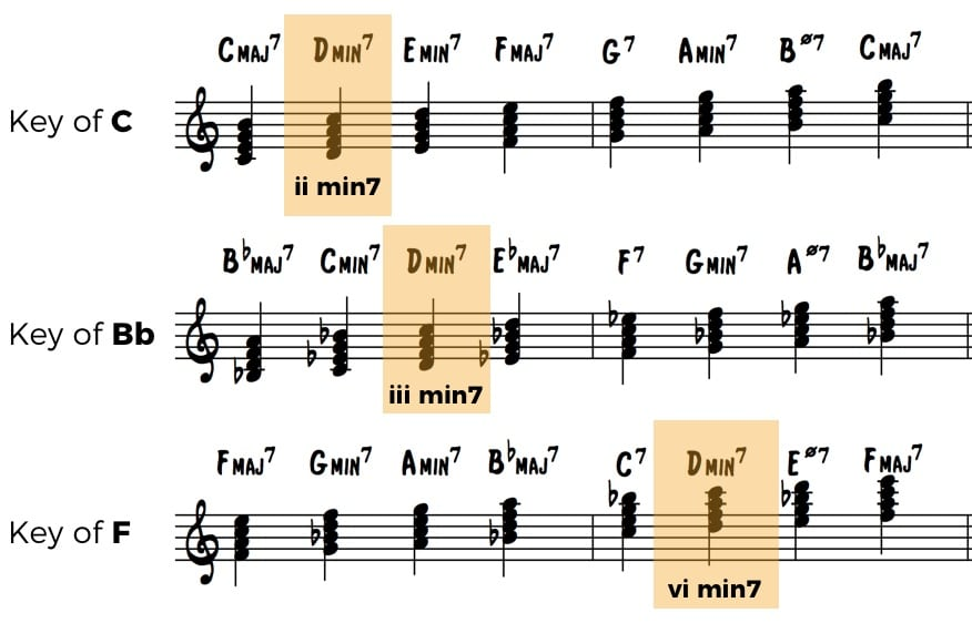 How To Improvise Over Minor 7 Chords In Jazz Standards Jazz Advice