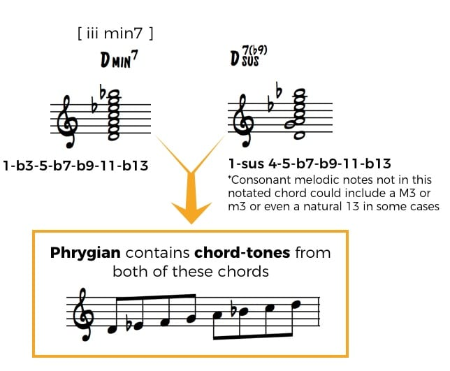 two chords take same scale2