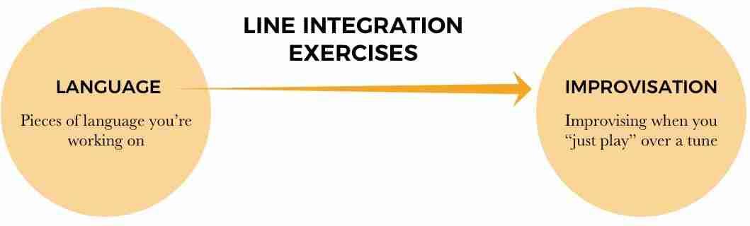 line integration diagram