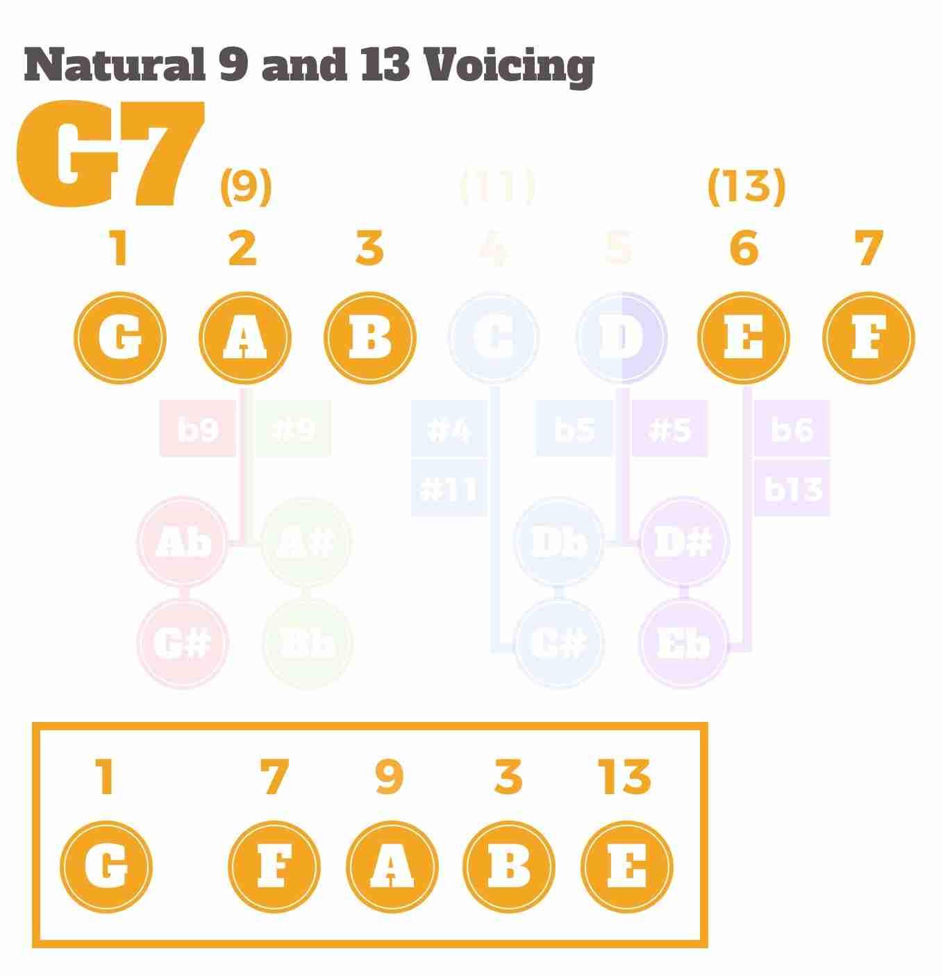 Voicing V7 9 13