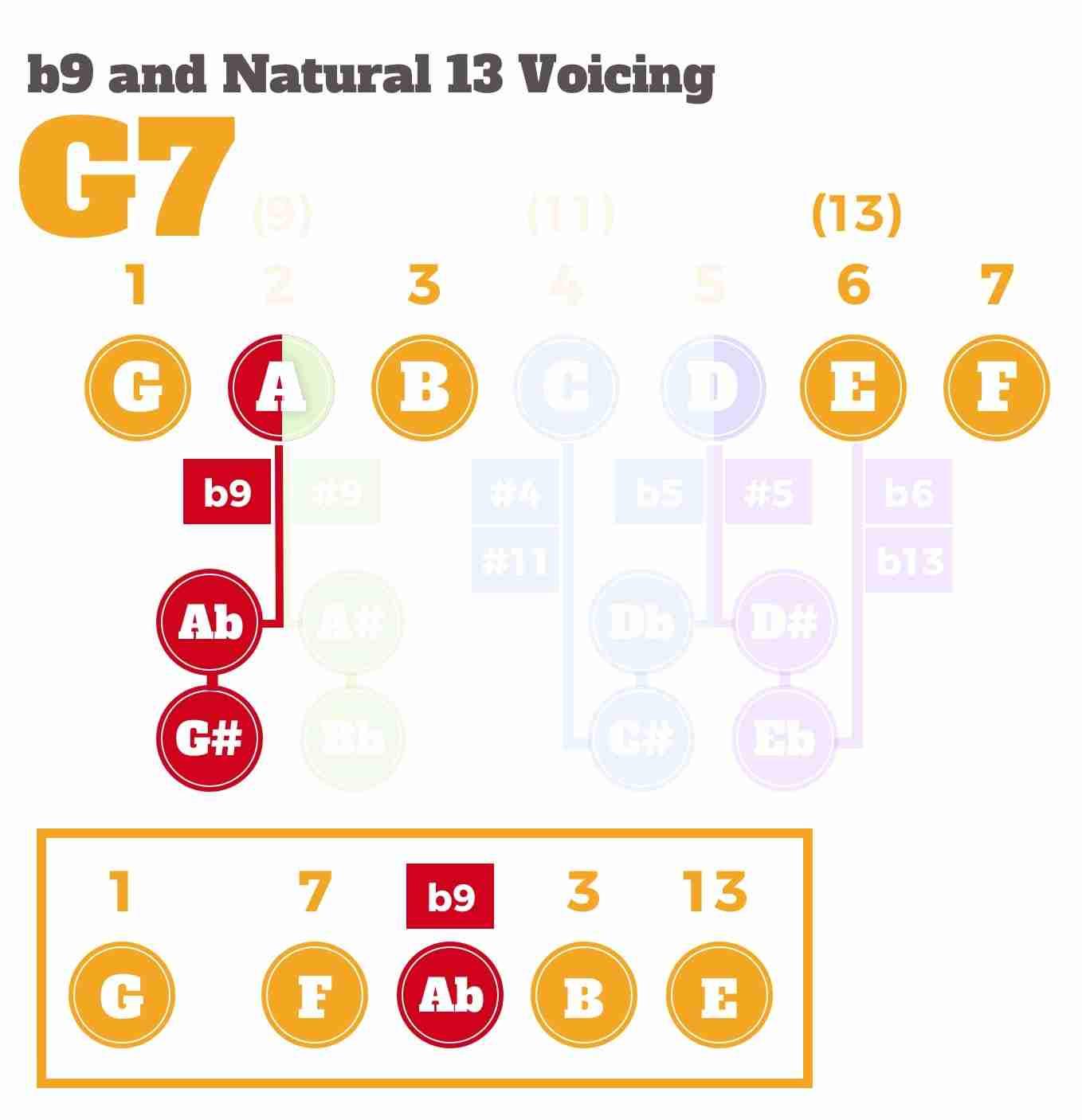 Voicing V7b9 13