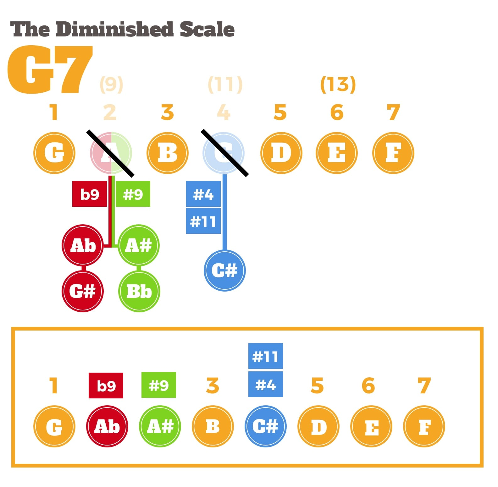 Diminshed scale on dominant