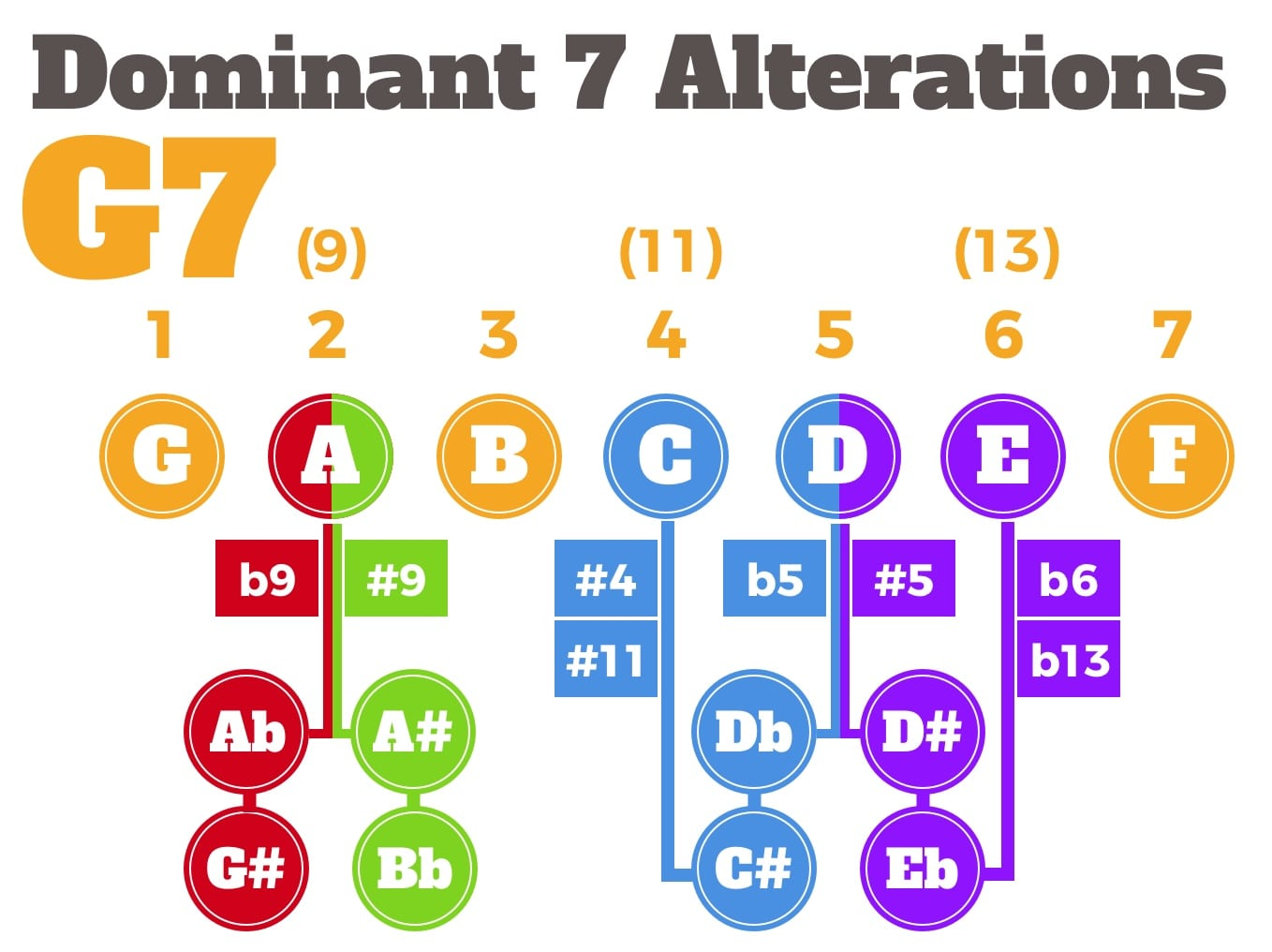 Dominant 7 alterations guide