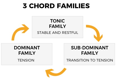 Chord Function: Music Theory Fundamentals • Jazz Advice