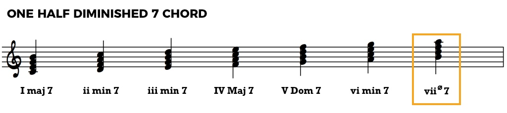 Chord Function: Music Theory Fundamentals • Jazz Advice