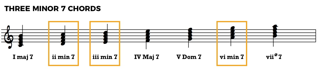 Chord Function Music Theory Fundamentals Jazz Advice