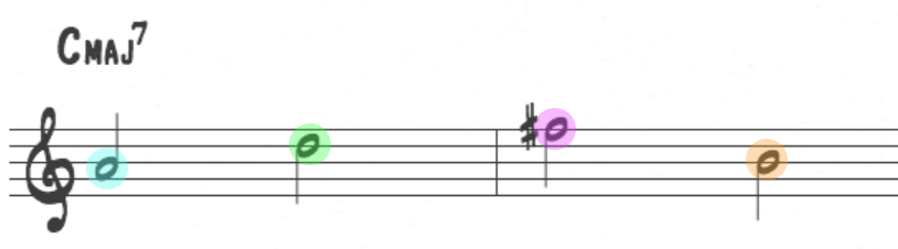 Harmonic colors and chord tones