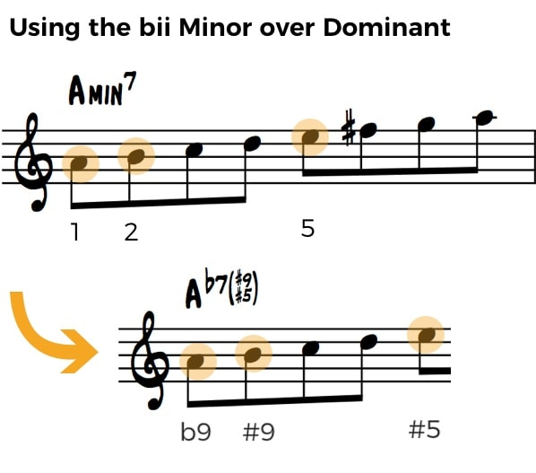 Minor scale over dominant 7