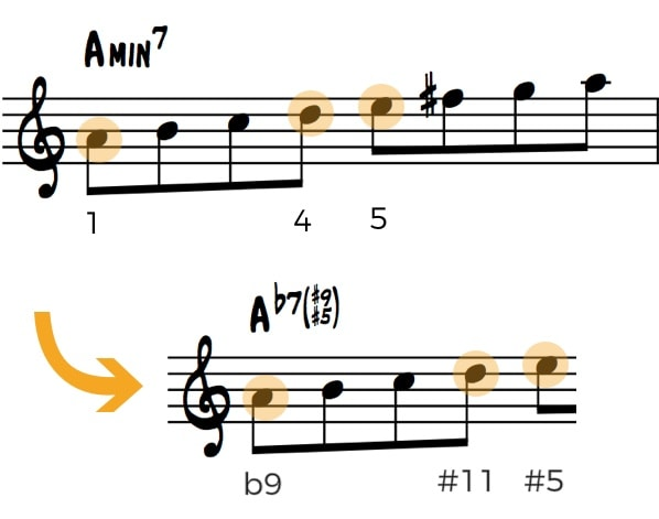 Make your own exercise with the minor scale