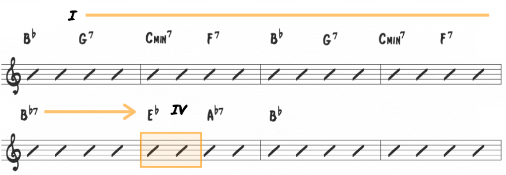 Mastering Essential Chord Progressions: The I to IV