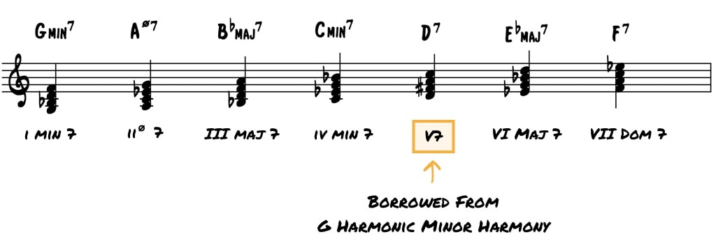 Everything You Don't Know About Minor Harmony in Jazz • Jazz Advice