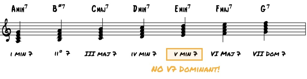 Everything You Don't Know About Minor Harmony in Jazz • Jazz