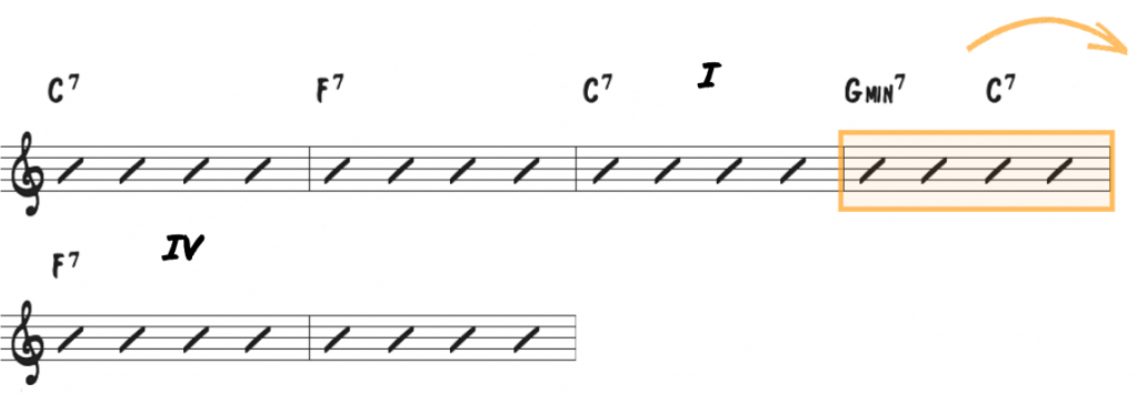 Mastering Essential Chord Progressions: The I to IV Relationship
