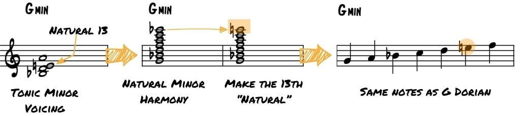 Minor Tonic and Dorian Mode