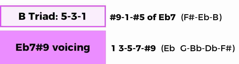 B Triad over Eb7