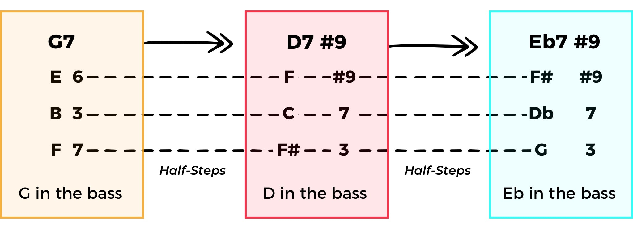 Voice Leading in Chords