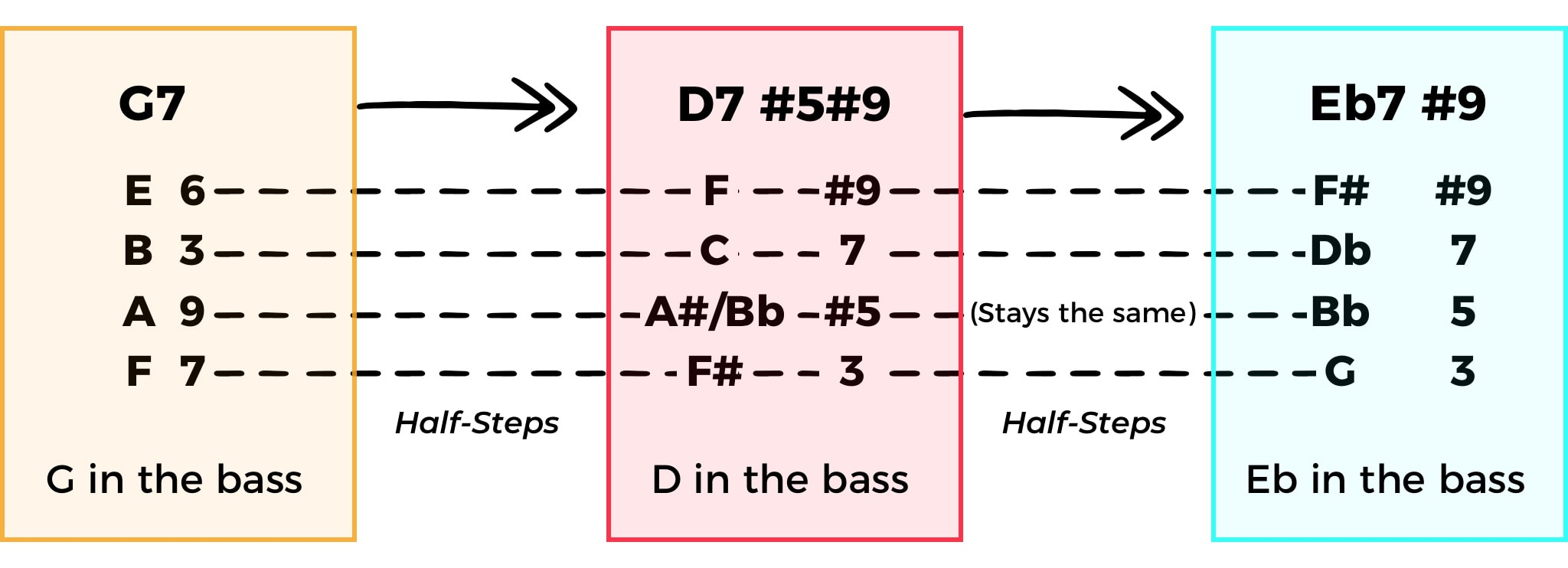 All Blues Chord Voicings