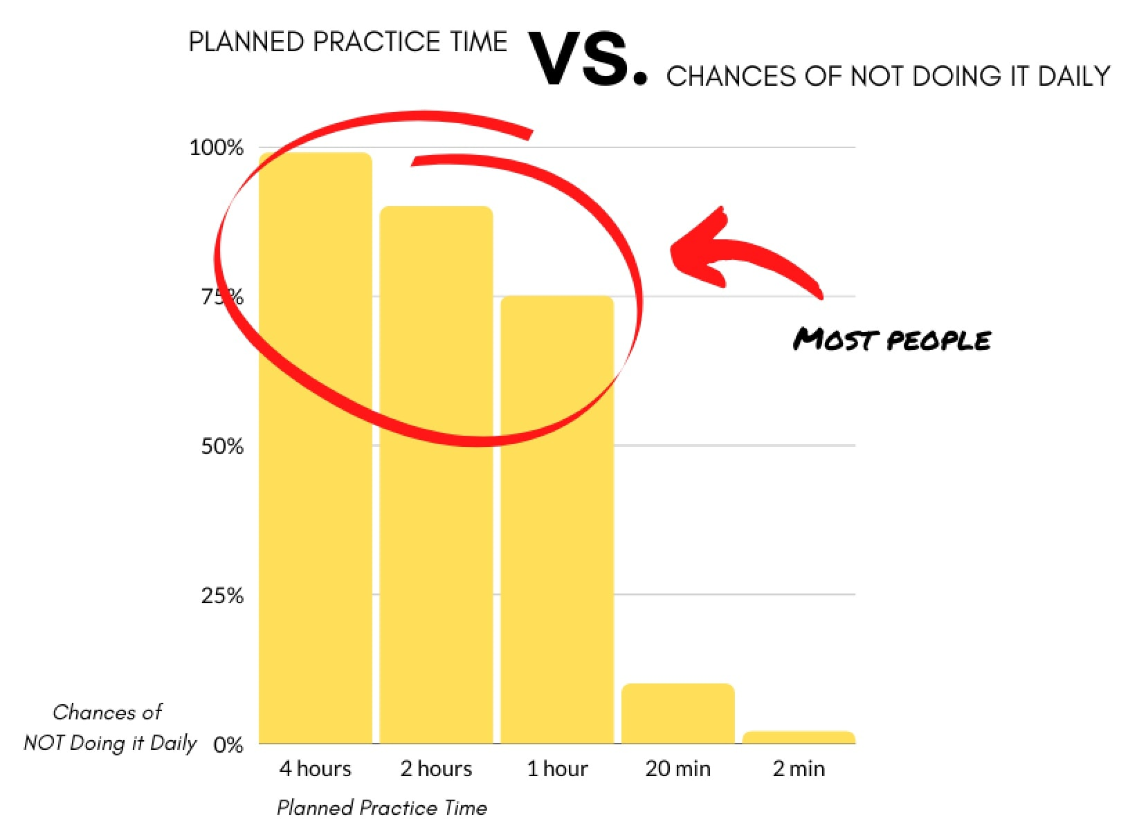Planning Your Practice Time
