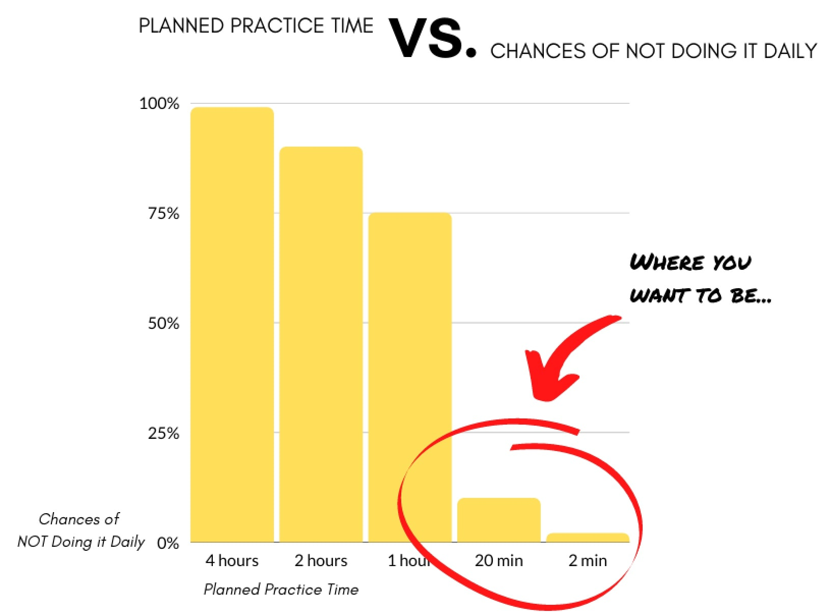 How to Plan Your Practice Time as a Musician